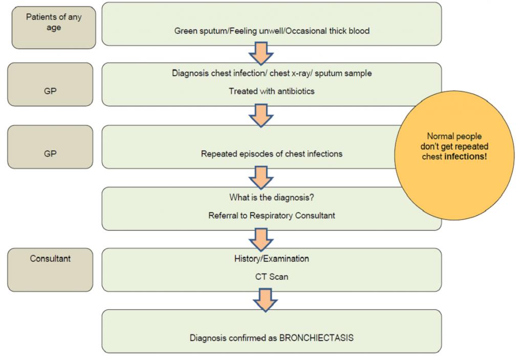 Symptoms to Diagnosis – Bronchiectasis